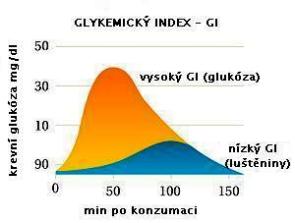 Glykemický index