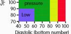 Krevní tlak ahodnoty podle věku